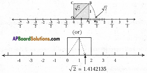 AP Board 9th Class Maths Notes Chapter 1 Real Numbers 2