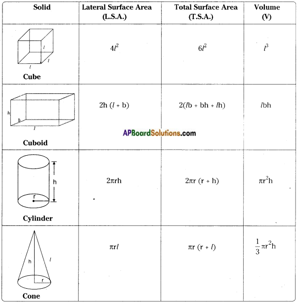 AP Board 9th Class Maths Notes Chapter 10 Surface Areas and Volumes 1