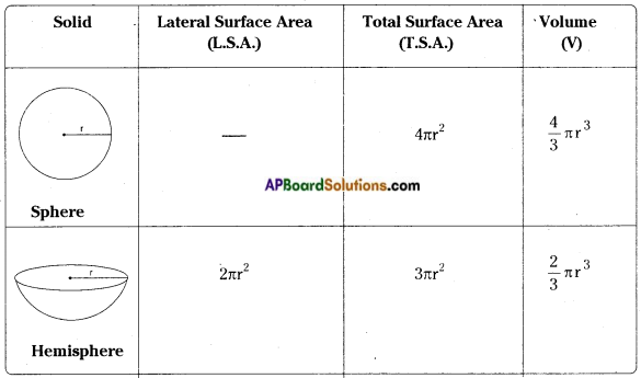AP Board 9th Class Maths Notes Chapter 10 Surface Areas and Volumes 2