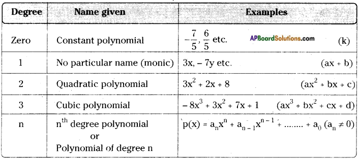 AP Board 9th Class Maths Notes Chapter 2 Polynomials and Factorisation 1