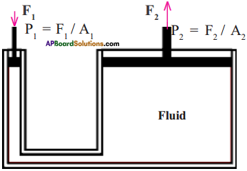 AP Board 9th Class Physical Science Important Questions Chapter 9 Floating Bodies 11