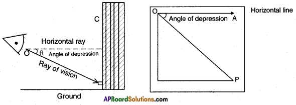 AP SSC 10th Class Maths Notes Chapter 12 Applications of Trigonometry 6
