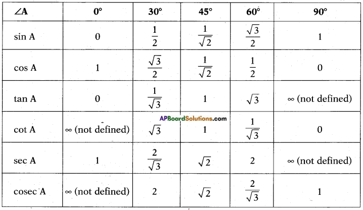 AP SSC 10th Class Maths Notes Chapter 12 Applications of Trigonometry 9