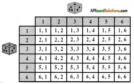 AP SSC 10th Class Maths Notes Chapter 13 Probability 6