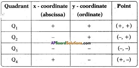 AP SSC 10th Class Maths Notes Chapter 7 Coordinate Geometry 1