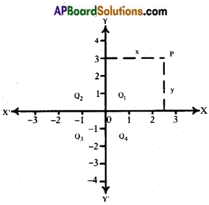 AP SSC 10th Class Maths Notes Chapter 7 Coordinate Geometry 2