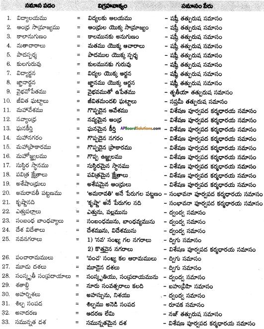AP SSC 10th Class Telugu Solutions Chapter 2 అమరావతి 2