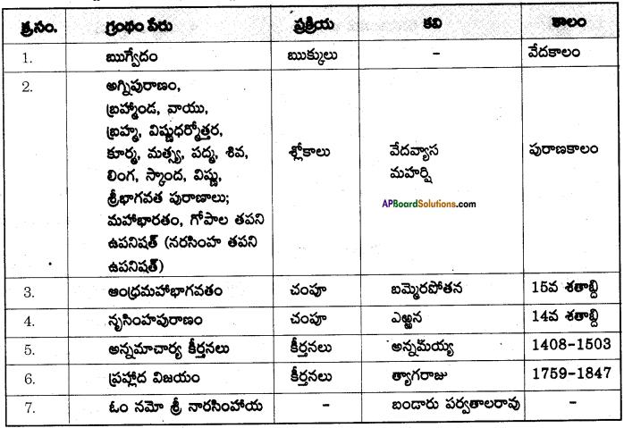AP SSC 10th Class Telugu Solutions Chapter 4 వెన్నెల 1