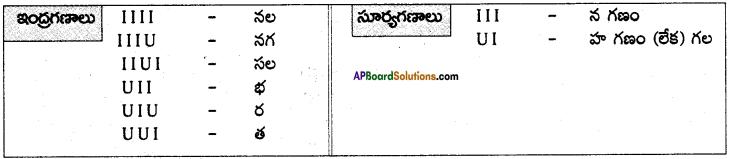 AP SSC 10th Class Telugu Solutions Chapter 4 వెన్నెల 3