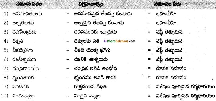 AP SSC 10th Class Telugu Solutions Chapter 4 వెన్నెల 7