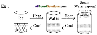 AP Board 6th Class Science Important Questions Chapter 4 Water 2