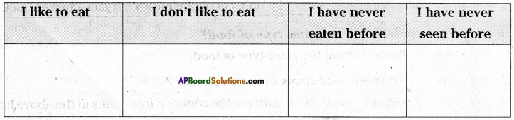 AP Board 6th Class Science Solutions Chapter 1 The Food we Need 4