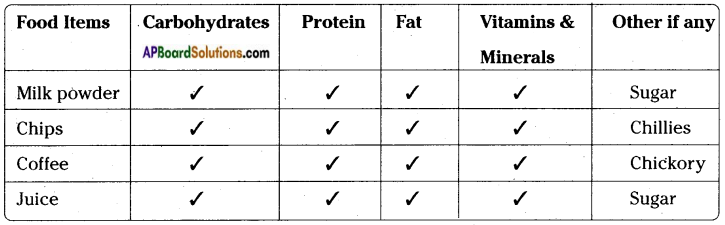 AP Board 7th Class Science Important Questions Chapter 1 Food Components 8