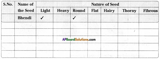 AP Board 7th Class Science Important Questions Chapter 13 Seed Dispersal 5