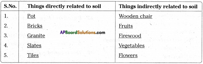 AP Board 7th Class Science Important Questions Chapter 15 Soil Our Life 6