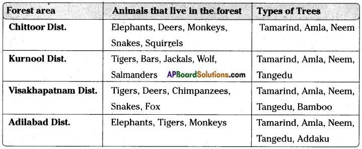 AP Board 7th Class Science Important Questions Chapter 16 Forest Our Life 2