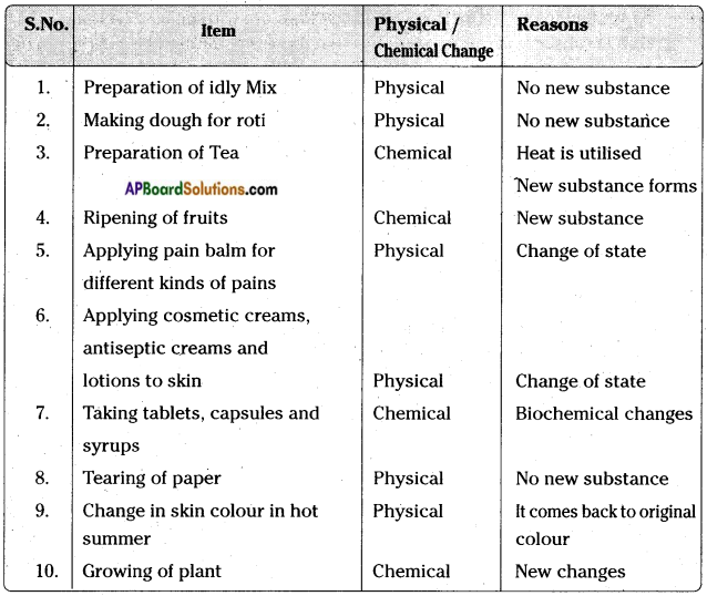 AP Board 7th Class Science Important Questions Chapter 17 Changes Around Us 2
