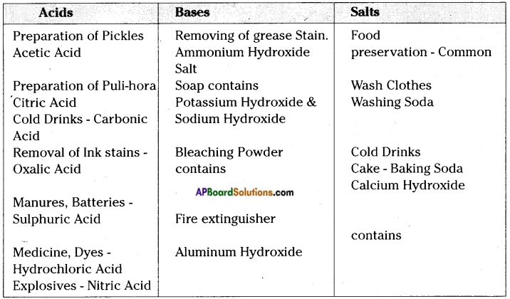AP Board 7th Class Science Important Questions Chapter 2 Acids and Bases 4