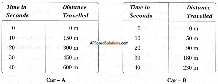 AP Board 7th Class Science Important Questions Chapter 4 Motion and Time 18