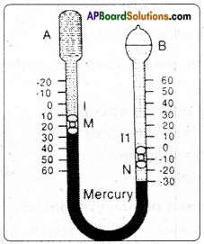 AP Board 7th Class Science Important Questions Chapter 5 Temperature and Its Measurement 22