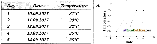 AP Board 7th Class Science Important Questions Chapter 6 Weather and Climate 13