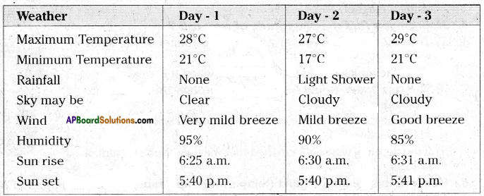 AP Board 7th Class Science Important Questions Chapter 6 Weather and Climate 2