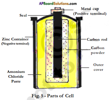 AP Board 7th Class Science Important Questions Chapter 7 Electricity – Current and Its Effect 16