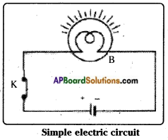 AP Board 7th Class Science Important Questions Chapter 7 Electricity – Current and Its Effect 20