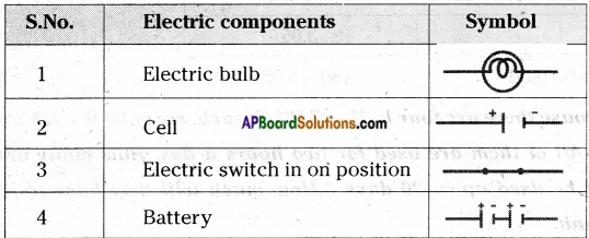 AP Board 7th Class Science Important Questions Chapter 7 Electricity – Current and Its Effect 24