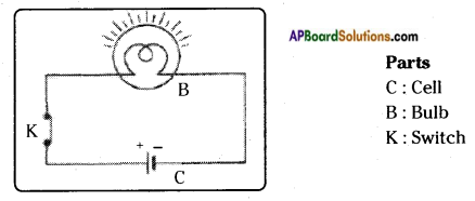 AP Board 7th Class Science Solutions Chapter 7 Electricity - Current and Its Effect 5