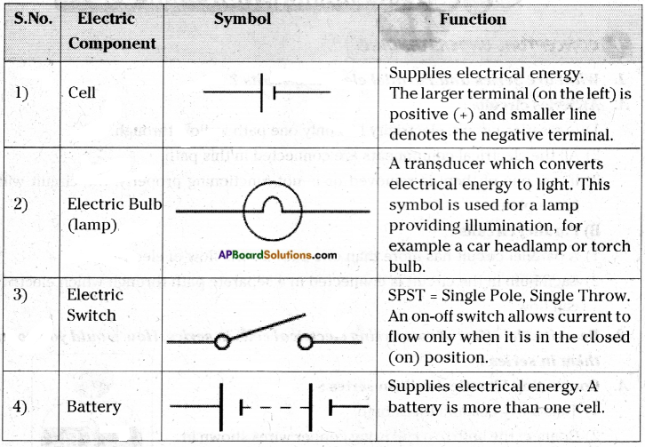AP Board 7th Class Science Solutions Chapter 7 Electricity - Current and Its Effect 7