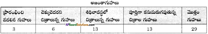 AP Board 8th Class Telugu Solutions Chapter 4 అజంతా చిత్రాలు 2