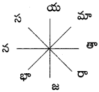 AP Board 9th Class Telugu Grammar Chandassu ఛందస్సు 14