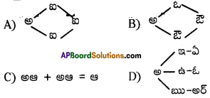AP Board 9th Class Telugu Important Questions Chapter 5 పద్యరత్నాలు 2