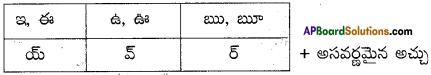 AP Board 9th Class Telugu Solutions Chapter 5 పద్యరత్నాలు 1