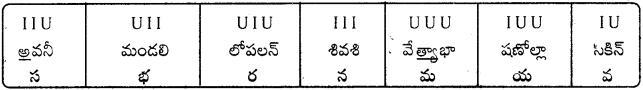 AP Board 9th Class Telugu Solutions Chapter 5 పద్యరత్నాలు 5