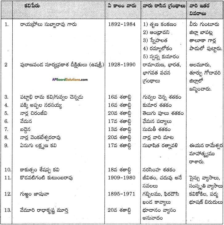 AP Board 9th Class Telugu Solutions Chapter 7 ససేమిరా 3