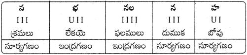 AP Board 9th Class Telugu Solutions Chapter 9 భూమి పుత్రుడు 1