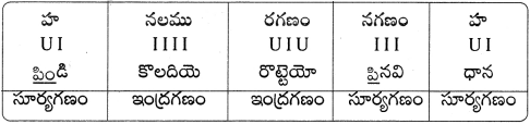 AP Board 9th Class Telugu Solutions Chapter 9 భూమి పుత్రుడు 2