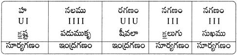 AP Board 9th Class Telugu Solutions Chapter 9 భూమి పుత్రుడు 3