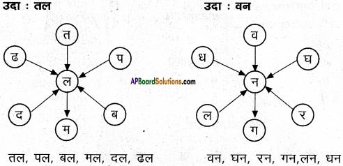 AP Board 6th Class Hindi Solutions सन्नद्धता कार्यक्रम Chapter 10 साँप और चींटियाँ 4