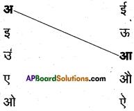 AP Board 6th Class Hindi Solutions सन्नद्धता कार्यक्रम Chapter 3 मौखिक खेल 9