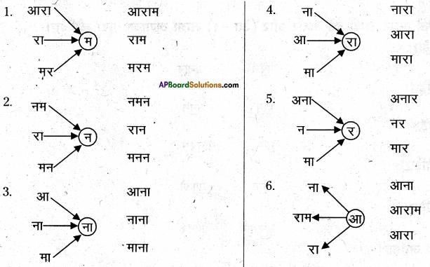 AP Board 6th Class Hindi Solutions Chapter 1 बारिश 32