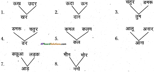 AP Board 6th Class Hindi Solutions Chapter 3 ऊँट चला 27