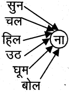 AP Board 6th Class Hindi Solutions Chapter 3 ऊँट चला 35