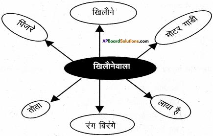 AP Board 6th Class Hindi Solutions Chapter 6 खिलौनेवाला 23