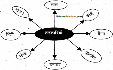 AP Board 6th Class Hindi Solutions Chapter 7 दो मित्र 29