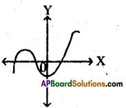 AP 10th Class Maths Bits Chapter 3 Polynomials Bits 1