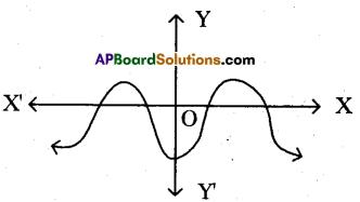 AP 10th Class Maths Bits Chapter 3 Polynomials Bits 17