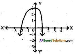 AP 10th Class Maths Bits Chapter 3 Polynomials Bits 2